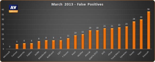 """Detecção de """"falso positivo"""""""