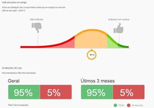 Exemplo da reputação do site Megamamute